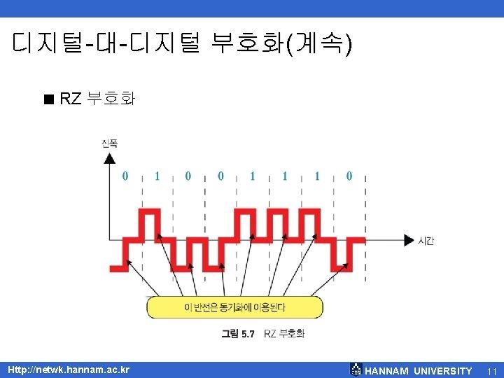 디지털-대-디지털 부호화(계속) < RZ 부호화 Http: //netwk. hannam. ac. kr HANNAM UNIVERSITY 11