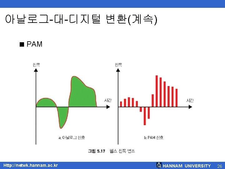 아날로그-대-디지털 변환(계속) < PAM Http: //netwk. hannam. ac. kr HANNAM UNIVERSITY 26