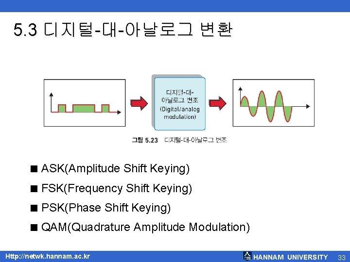 5. 3 디지털-대-아날로그 변환 < ASK(Amplitude Shift Keying) < FSK(Frequency Shift Keying) < PSK(Phase