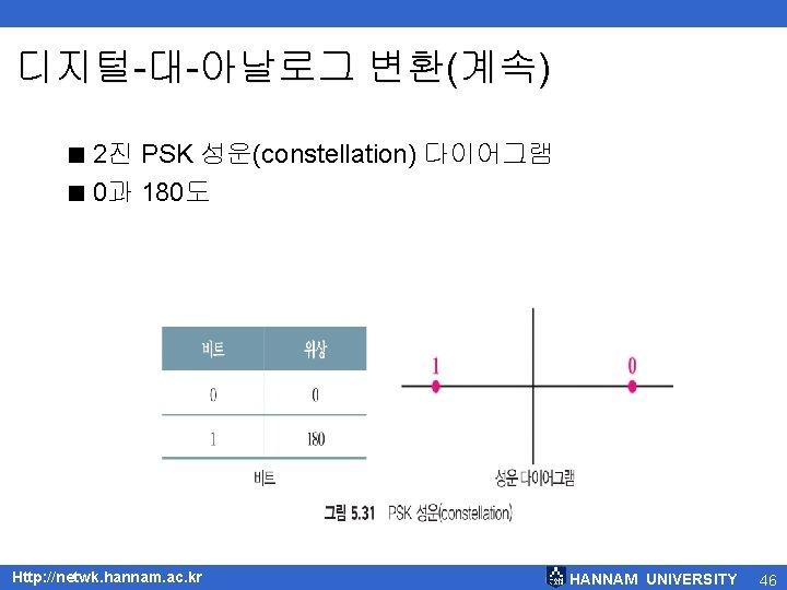 디지털-대-아날로그 변환(계속) < 2진 PSK 성운(constellation) 다이어그램 < 0과 180도 Http: //netwk. hannam. ac.