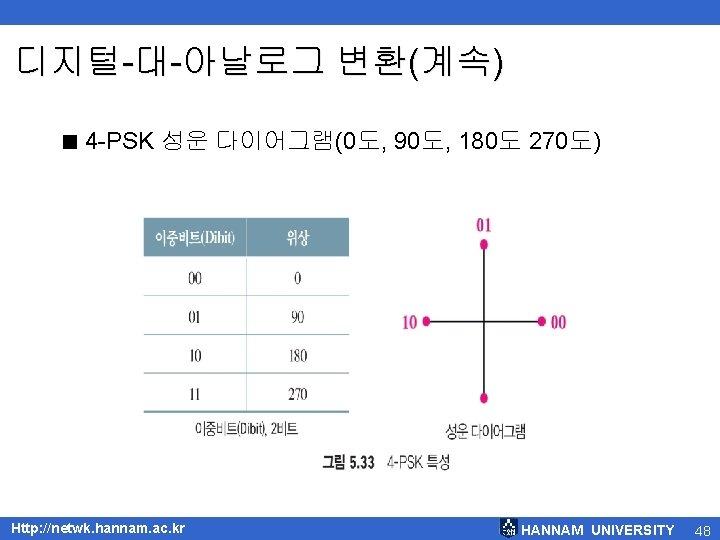 디지털-대-아날로그 변환(계속) < 4 -PSK 성운 다이어그램(0도, 90도, 180도 270도) Http: //netwk. hannam. ac.