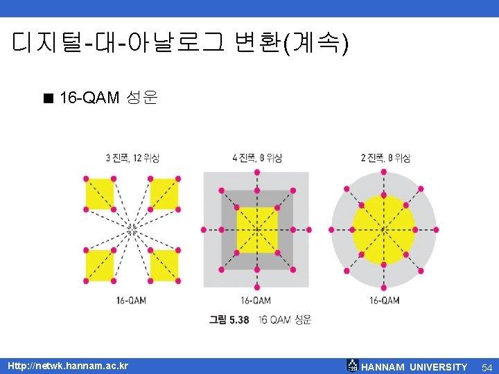 디지털-대-아날로그 변환(계속) < 16 -QAM 성운 Http: //netwk. hannam. ac. kr HANNAM UNIVERSITY 54