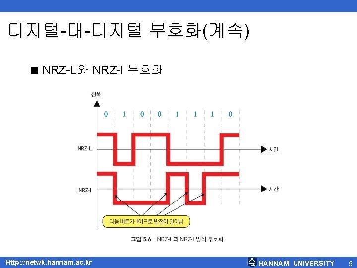 디지털-대-디지털 부호화(계속) < NRZ-L와 NRZ-I 부호화 Http: //netwk. hannam. ac. kr HANNAM UNIVERSITY 9