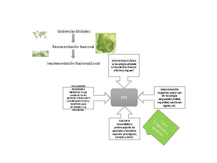 Evidencias Globales Recomendación Nacional Implementación Nacional/Local EVALUACIÓN ECONÓMICA Modelo de lo que sucederá con