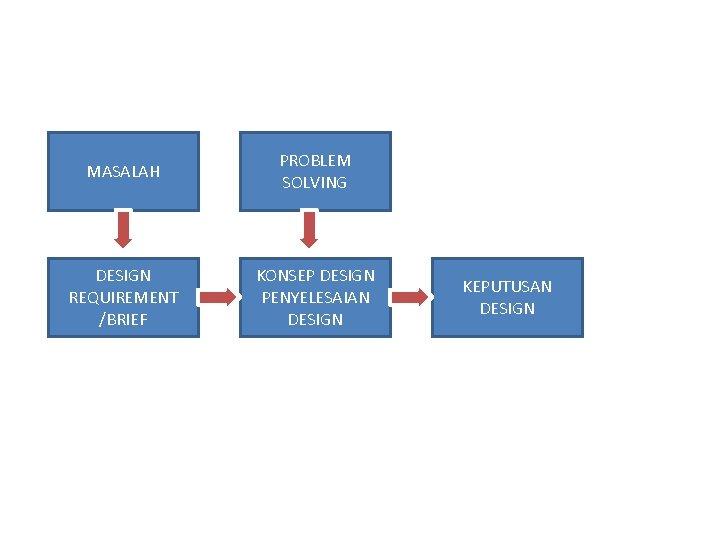 MASALAH PROBLEM SOLVING DESIGN REQUIREMENT /BRIEF KONSEP DESIGN PENYELESAIAN DESIGN KEPUTUSAN DESIGN