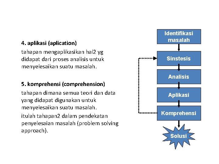 4. aplikasi (aplication) tahapan mengaplikasikan hal 2 yg didapat dari proses analisis untuk menyelesaikan