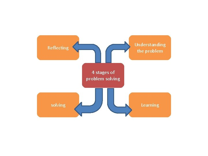 Understanding the problem Reflecting 4 stages of problem solving Learning