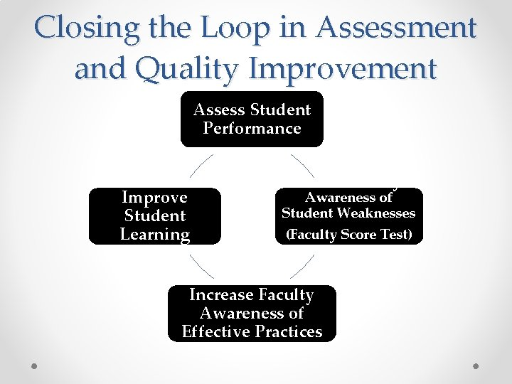 Closing the Loop in Assessment and Quality Improvement Assess Student Performance Improve Student Learning