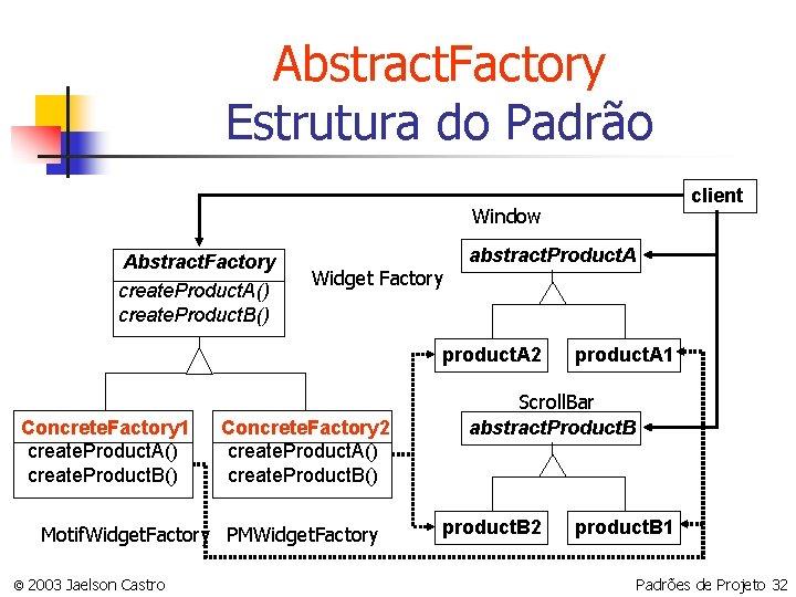 Abstract. Factory Estrutura do Padrão client Window Abstract. Factory create. Product. A() create. Product.