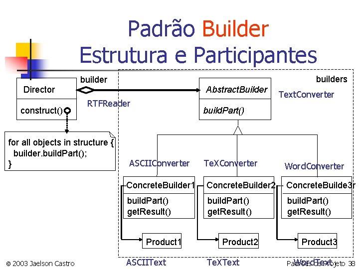 Padrão Builder Estrutura e Participantes Director construct() builders builder Abstract. Builder RTFReader for all