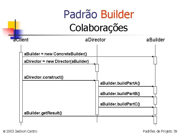 Padrão Builder Colaborações a. Client a. Director a. Builder = new Concrete. Builder() a.