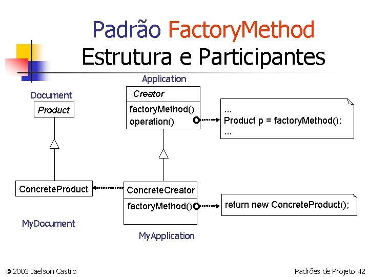 Padrão Factory. Method Estrutura e Participantes Application Document Creator Product factory. Method() operation() Concrete.