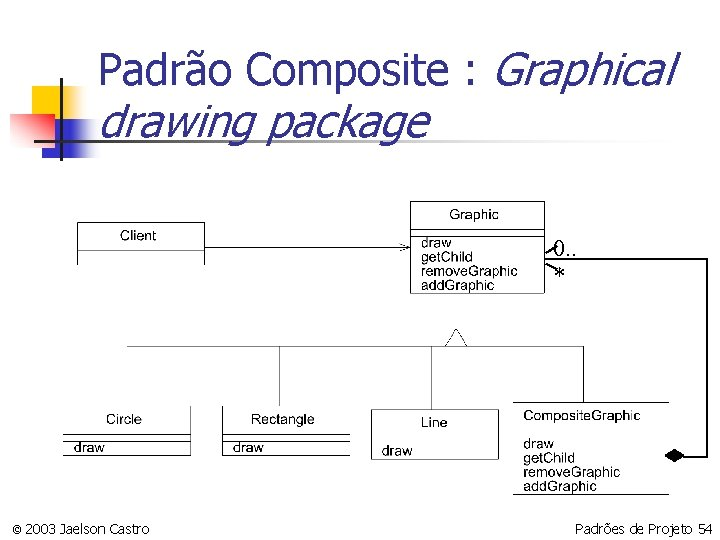 Padrão Composite : Graphical drawing package 0. . * © 2003 Jaelson Castro Padrões
