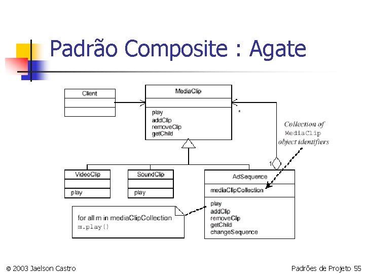Padrão Composite : Agate © 2003 Jaelson Castro Padrões de Projeto 55