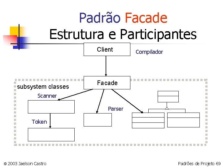 Padrão Facade Estrutura e Participantes Client subsystem classes Compilador Facade Scanner Parser Token ©