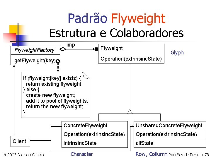 Padrão Flyweight Estrutura e Colaboradores Flyweight. Factory imp Flyweight Glyph Operation(extrinsinc. State) get. Flyweight(key)