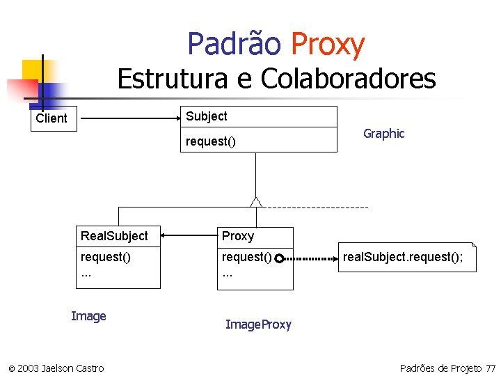 Padrão Proxy Estrutura e Colaboradores Subject Client request() Real. Subject Proxy request(). . .
