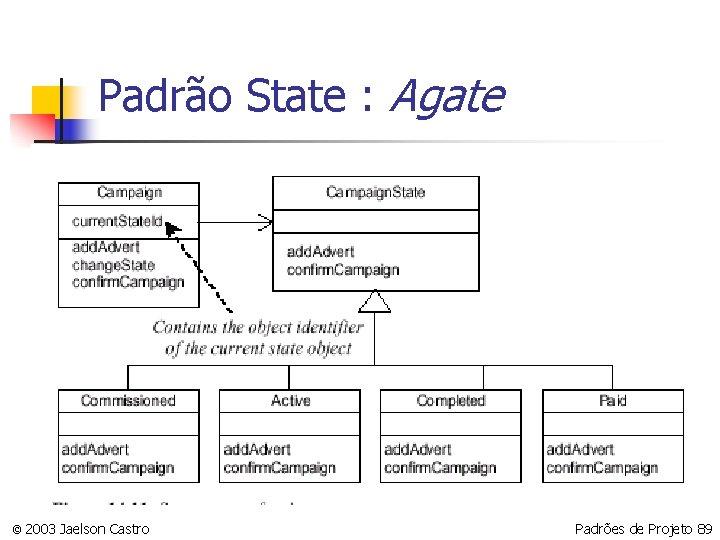 Padrão State : Agate © 2003 Jaelson Castro Padrões de Projeto 89