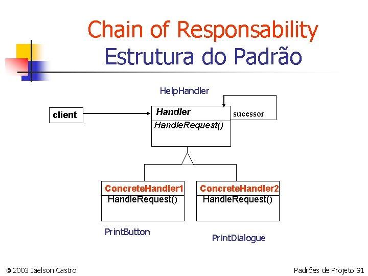 Chain of Responsability Estrutura do Padrão Help. Handler Handle. Request() client Concrete. Handler 1