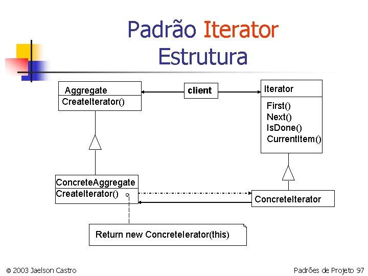 Padrão Iterator Estrutura Aggregate Create. Iterator() client Concrete. Aggregate Create. Iterator() Iterator First() Next()
