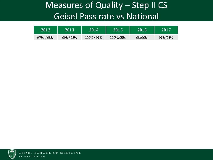 Measures of Quality – Step II CS Geisel Pass rate vs National 2012 2013