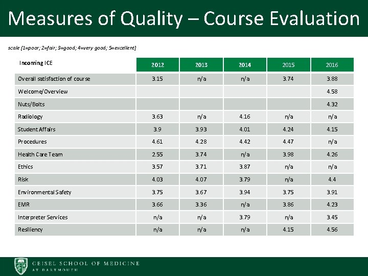 Measures of Quality – Course Evaluation scale [1=poor; 2=fair; 3=good; 4=very good; 5=excellent] IIncoming