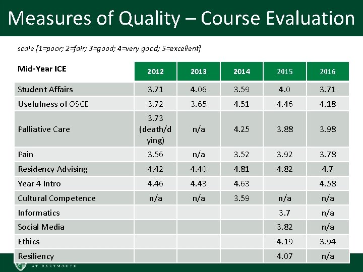 Measures of Quality – Course Evaluation scale [1=poor; 2=fair; 3=good; 4=very good; 5=excellent] Mid-Year