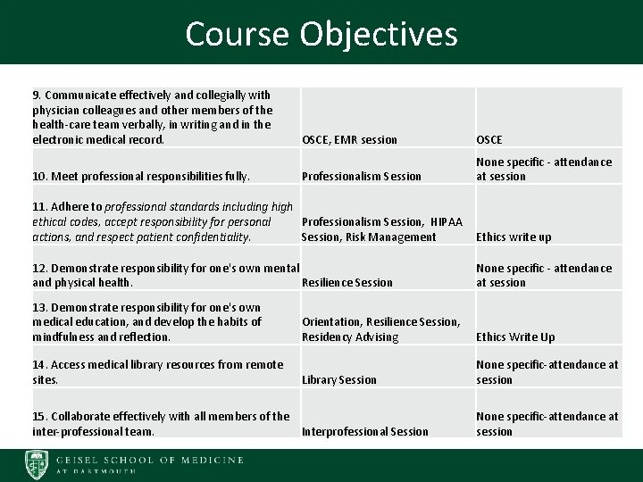 Course Objectives • course objectives listed on this slide 9. Communicate effectively and collegially