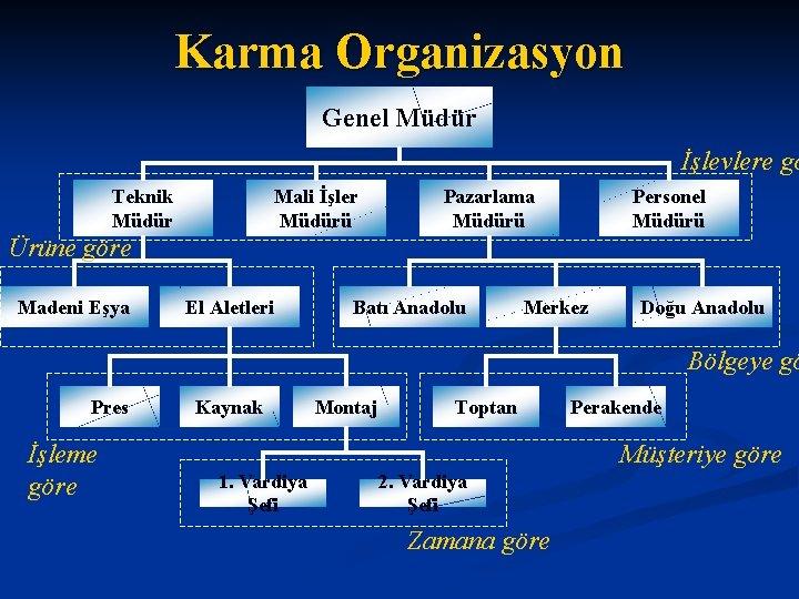 Karma Organizasyon Genel Müdür İşlevlere gö Teknik Müdür Mali İşler Müdürü Pazarlama Müdürü Personel