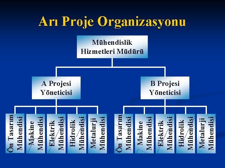 Metalurji Mühendisi Hidrolik Mühendisi Elektrik Mühendisi A Projesi Yöneticisi Makine Mühendisi Ön Tasarım Mühendisi
