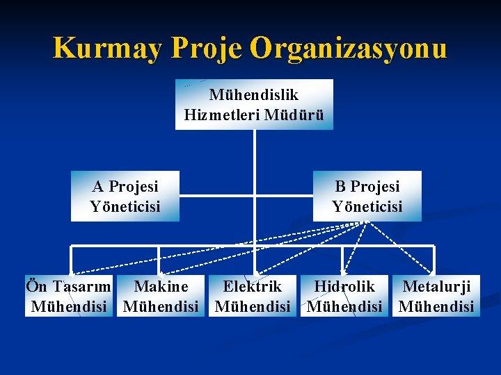 Kurmay Proje Organizasyonu Mühendislik Hizmetleri Müdürü A Projesi Yöneticisi B Projesi Yöneticisi Ön Tasarım