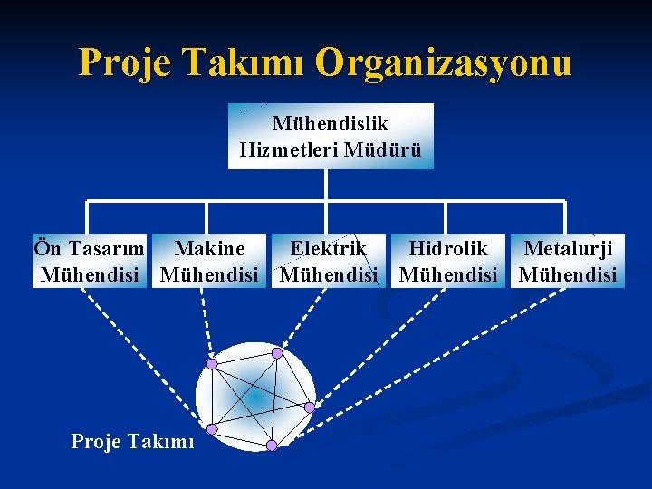 Proje Takımı Organizasyonu Mühendislik Hizmetleri Müdürü Ön Tasarım Makine Elektrik Hidrolik Metalurji Mühendisi Mühendisi