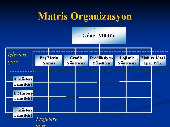 Matris Organizasyon Genel Müdür İşlevlere göre Baş Metin Yazarı A Müşteri Temsilcisi B Müşteri