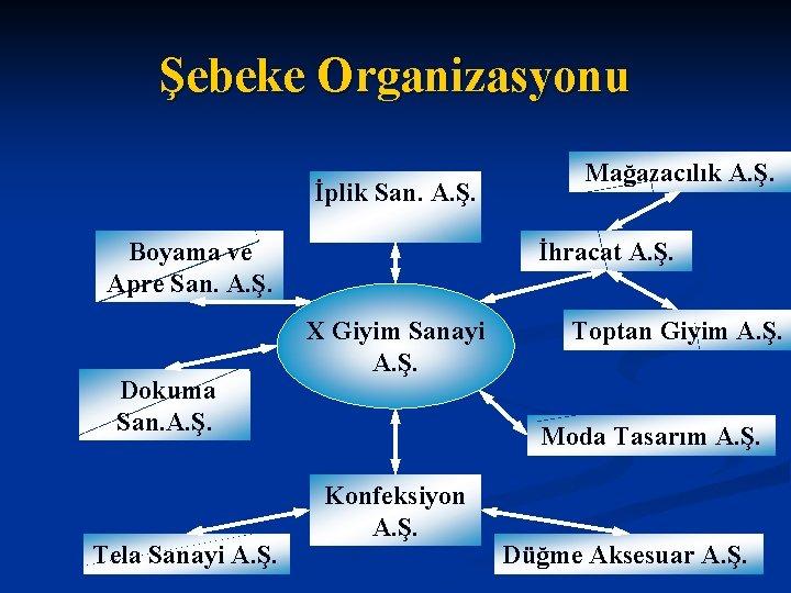 Şebeke Organizasyonu İplik San. A. Ş. Boyama ve Apre San. A. Ş. Dokuma San.