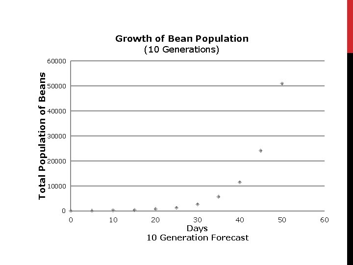 Growth of Bean Population (10 Generations) Total Population of Beans 60000 50000 40000 30000