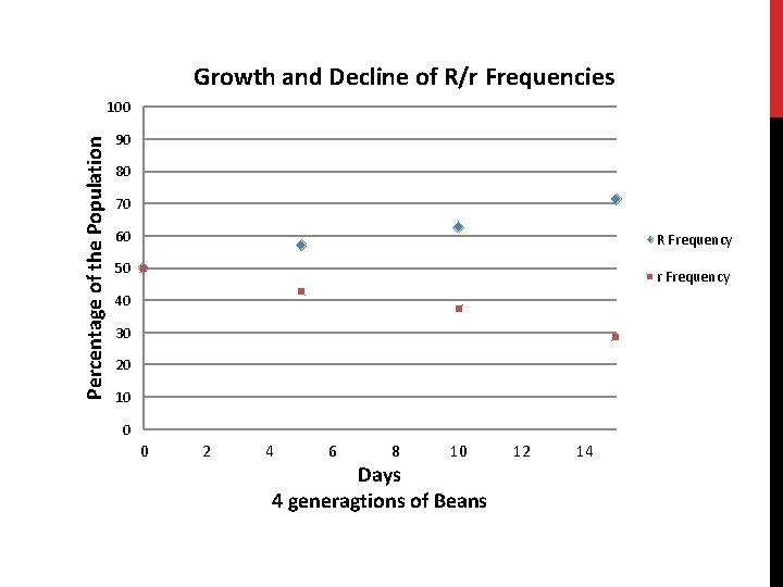 Days 4 generagtions of Beans Percentage of the Population