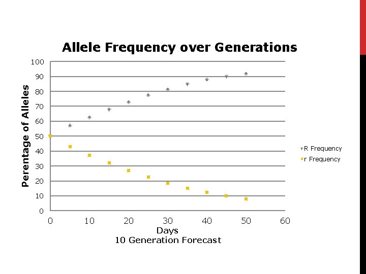 Allele Frequency over Generations 100 Perentage of Alleles 90 80 70 60 50 R