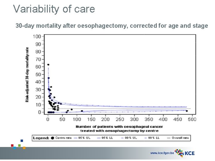 Variability of care 30 -day mortality after oesophagectomy, corrected for age and stage