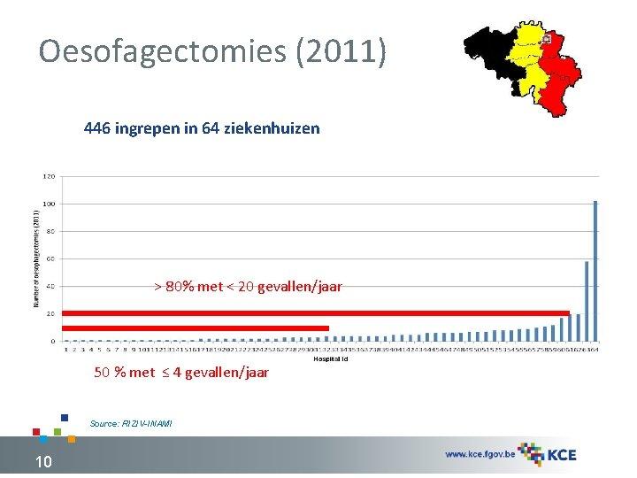 Oesofagectomies (2011) 446 ingrepen in 64 ziekenhuizen > 80% met < 20 gevallen/jaar 50