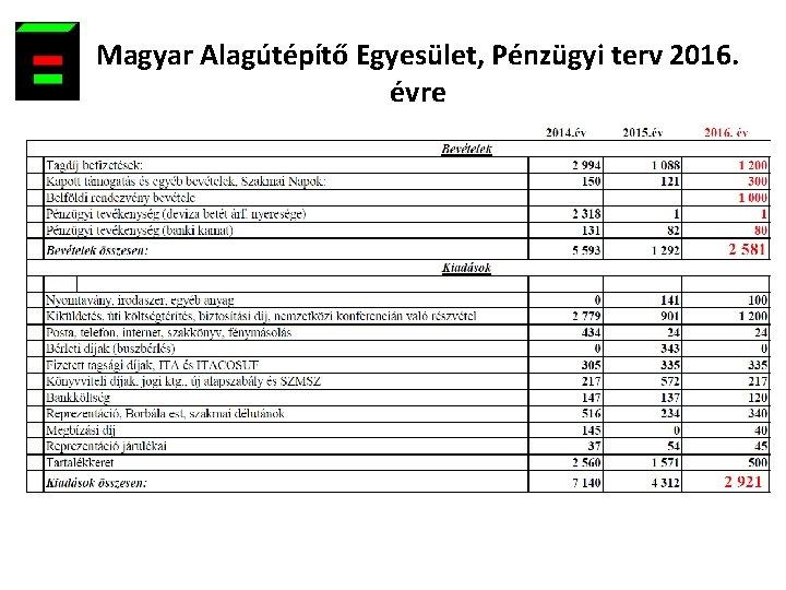 Magyar Alagútépítő Egyesület, Pénzügyi terv 2016. évre