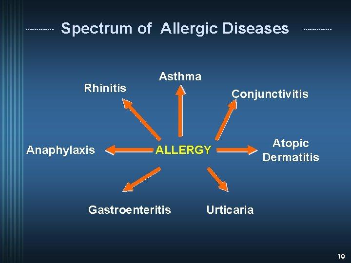 Spectrum of Allergic Diseases Rhinitis Anaphylaxis Asthma Conjunctivitis ALLERGY Gastroenteritis Atopic Dermatitis Urticaria 10