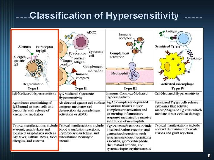 Classification of Hypersensitivity 8