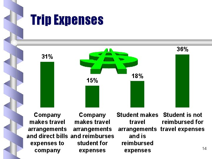 Trip Expenses 36% 31% 15% 18% Company Student makes Student is not makes travel