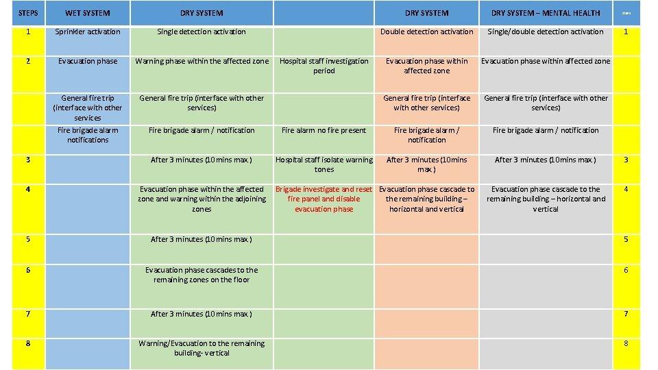 STEPS WET SYSTEM DRY SYSTEM – MENTAL HEALTH STEPS 1 Sprinkler activation Single detection