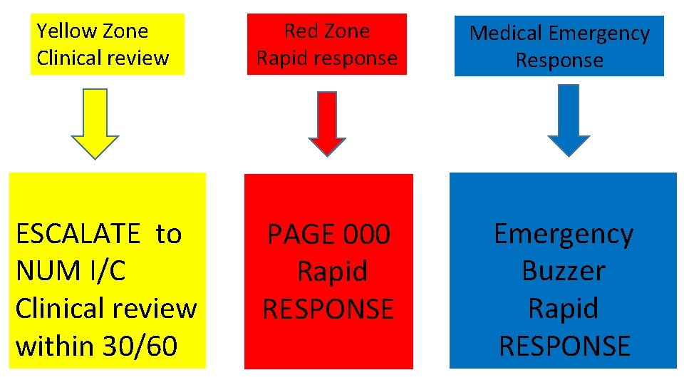 Yellow Zone Clinical review Red Zone Rapid response Medical Emergency Response ESCALATE to NUM