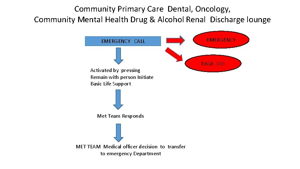 Community Primary Care Dental, Oncology, Community Mental Health Drug & Alcohol Renal Discharge lounge