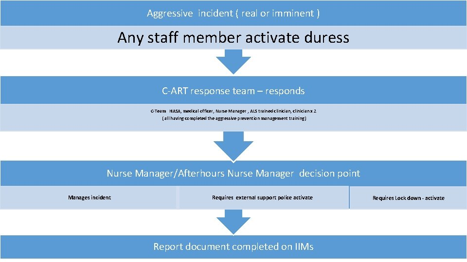 Aggressive incident ( real or imminent ) Any staff member activate duress C-ART response