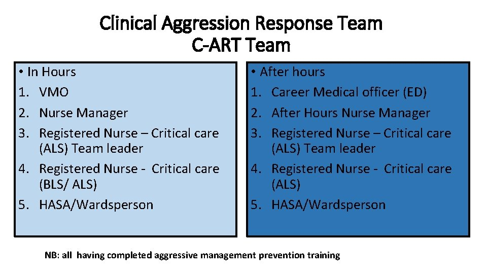 Clinical Aggression Response Team C-ART Team • In Hours 1. VMO 2. Nurse Manager
