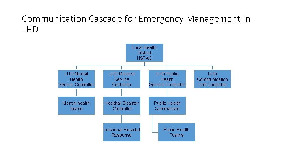 Communication Cascade for Emergency Management in LHD Local Health District HSFAC LHD Mental Health