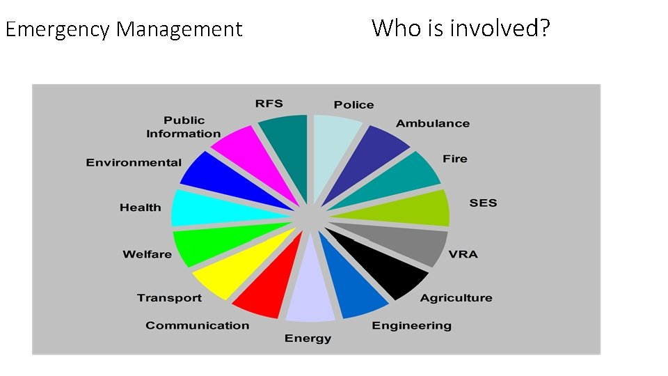 Emergency Management Who is involved?